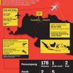 Basarnas Temukan Puing Lion Air dipersiran Karawang