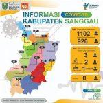 Dinkes Sanggau Sebut Ada 1.102 ODP, 1 Orang Terkonfirmasi Pisitif Covid-19