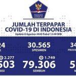 Update 8 Agustus: Kasus Positif Corona Indonesia Kembali Bertambah