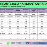 Prospek Cuaca Kalbar, Update Minggu 28/2/2021