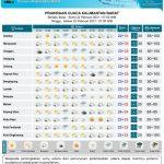 Kondisi Cuaca dan Hotspot di Kalbar, Update Senin (22/2/2021)