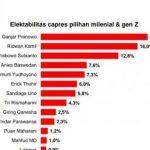 Survei CPCS: Capres Pilihan Milenial Bukan Prabowo atau Puan, Tapi Ganjar dan Ridwan Kamil