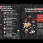 Jatam Ungkap 16 Purnawirawan TNI-Polri Terlibat Bisnis Pertambangan