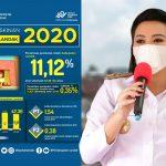 Penduduk Miskin di Kabupaten Landak Menurun 0,35 Persen
