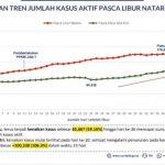 Rekor Kasus Aktif COVID-19 Indonesia Ada di Puncak Baru