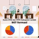 Kekurangan ASN, Pemkab Landak Ingin Semua Formasi Penerimaan CPNS 2021 Terpenuhi